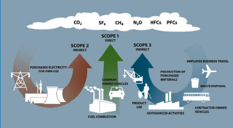 GHG Protocol - Supply Chain Emissions