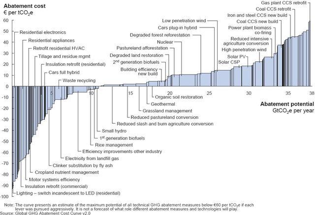 McKinsey Global GHG abatement cost curve