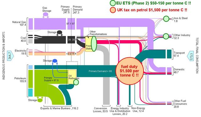 UK Energy Flowchart + Fuel Duty