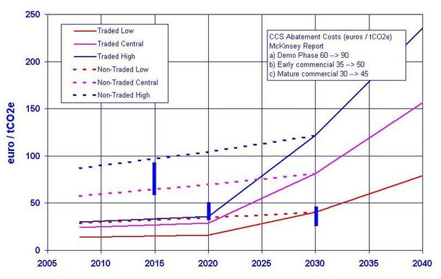 Projected Carbon Prices
