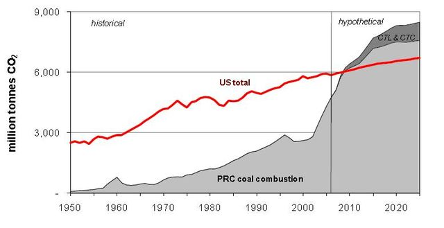 LBNL - China & USA coal related CO2 emissions