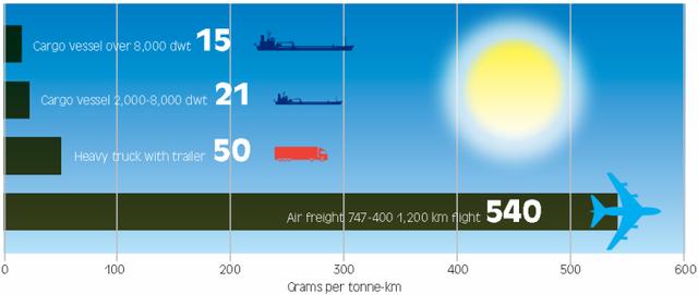 ICS - comparison of transport CO2 emissions