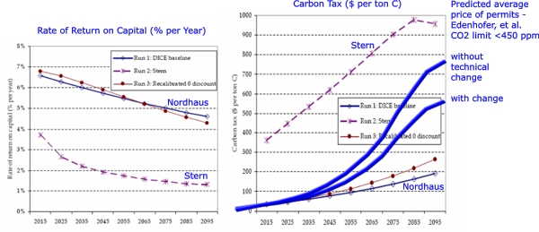 Inter-generational discount rate - carbon price