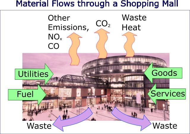 shopping mall flows