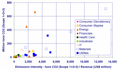 Carbon Disclosure Project 2009 - CDLI Top 50